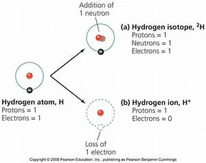 isotope and ion - Atoms are for everyone