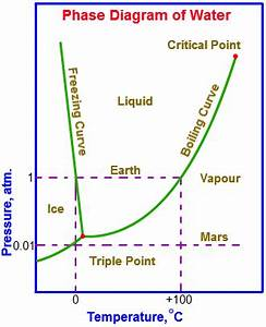 Ice Chemistry Diagrams Predominance Diagram ~ Elsavadorla