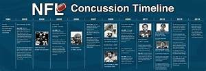 Here Is A Timeline Of The Developing Issue Of Concussions