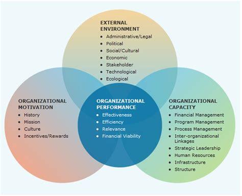 organizational effectiveness quotes quotesgram