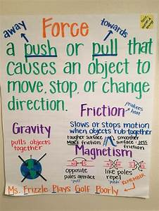 Vocabulary Anchor Chart Force Anchor Chart Anchor Charts Physical Science Chart