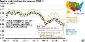 U.S. average gasoline price falls below $2.00 per gallon ...