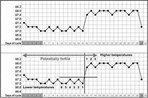 Bbt Chart Not Volume 6 Chapter 16 Fertility Awareness Methods Of