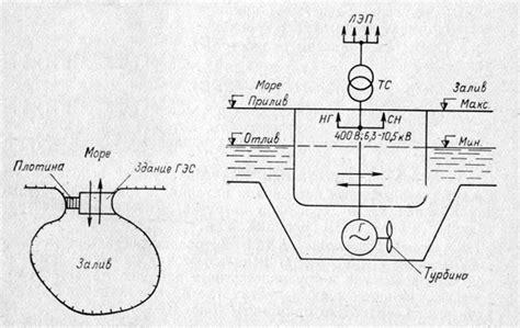 Как работает приливная электростанция пронедра