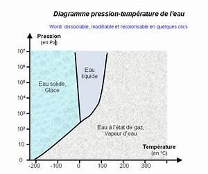 Pression De L Eau : diagramme pression temp rature de l 39 eau banque de ~ Dailycaller-alerts.com Idées de Décoration