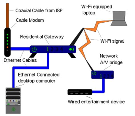 Home Network Wiring Diagram With Bridge by Compare And Contrast Architecture Devices Their Functions
