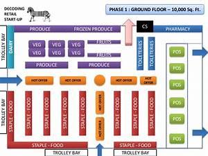 Understanding the Retail Planogram - Sky Retail Service