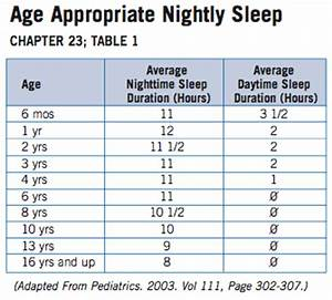 melatonin dose chart for adults sleep requirements by age table sleep medicine doctors