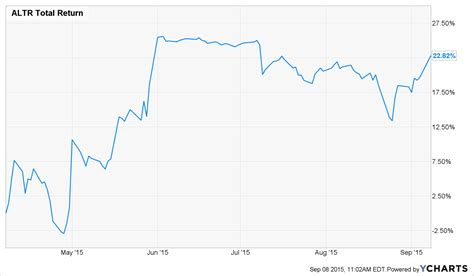 M&A Daily: Intel Clears Key Altera Hurdle - Intel ...