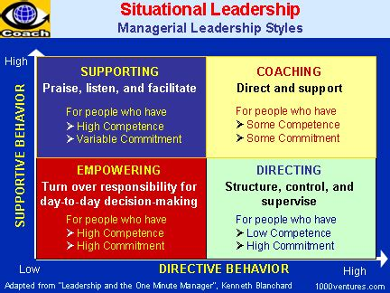 situational leadership model management lessons