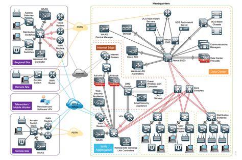 visio stencils topologies of cisco docu cisco community
