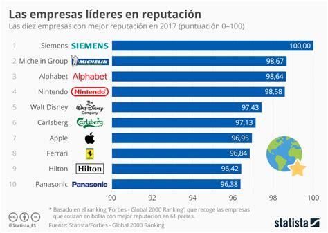 grafico las empresas lideres en buena reputacion statista