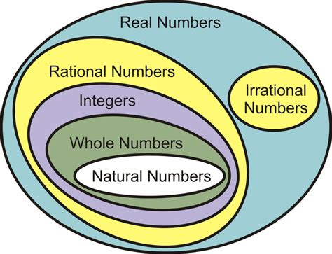 Real Numbers  Ck12 Foundation