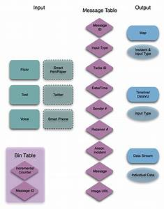New Data Flow Diagram For Student Record Management System
