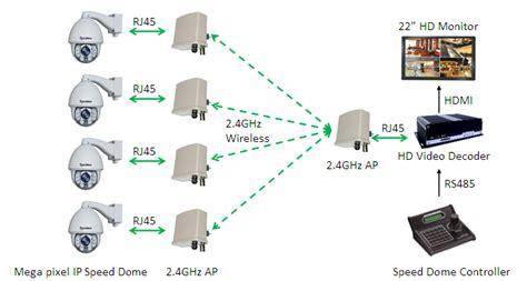 wireless ip surveillance solution  tower crane