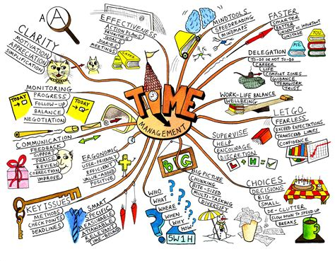 word tools mind map it out techknowtools
