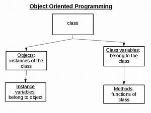 Object Oriented Programming Diagram