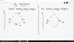 Molecular Orbital Diagram For He2 2
