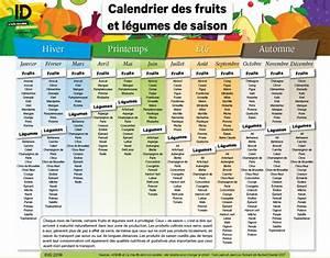 Calendrier Fruits Et Légumes De Saison : mon calendrier des fruits et l gumes de saison ~ Nature-et-papiers.com Idées de Décoration