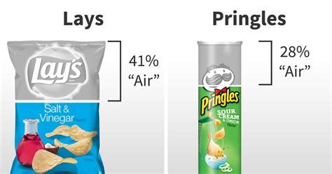 After Seeing How Much 'air' Different Chips Brands Have