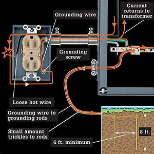 Working Safely With Wiring