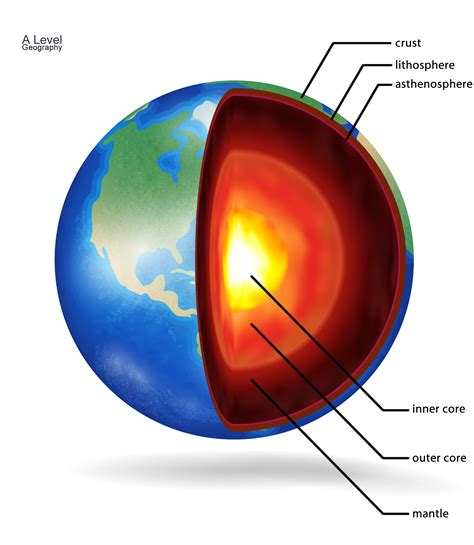 structure   earth  level geography