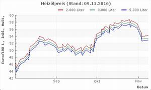 Heizölpreis Berechnen : heiz l k nzing aktuelle heiz lpreise und charts ~ Themetempest.com Abrechnung