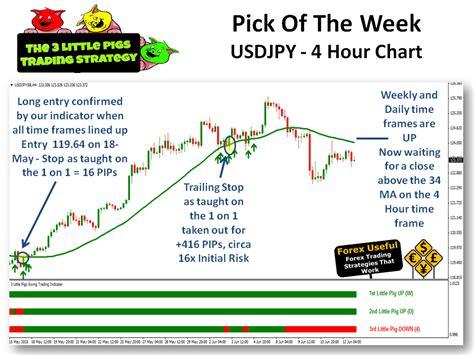 swing trading strategy swing trading strategies 4
