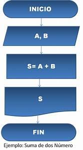 Reglas Para Hacer Un Diagrama De Flujo