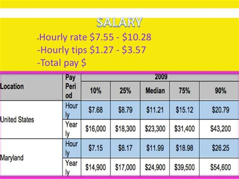 A Cosmetologist Salary by Cosmetologist Rozier