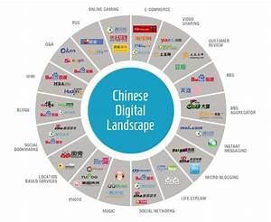 How to best tailor your online communication to Chinese ...