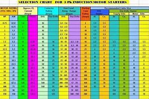 Electrical Engineering World  Selection Chart For 3