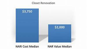 Closet Renovation Cost Large Size Of Modern Walk In