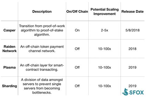 Ethereum has faster transactions than the 10 minutes of standard bitcoin protocol. Bitcoin Cash vs. Ethereum: Comparing a Currency to a ...