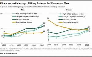 Education and Marriage: Shifting Patterns for Women and ...