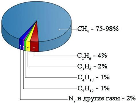 Основные свойства природного газа для котельных