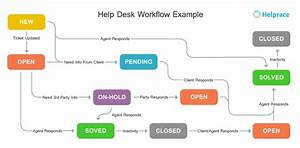 Uml Diagram Help Desk