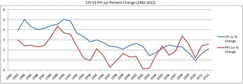 consumer price index cpi us bureau of labor statistics