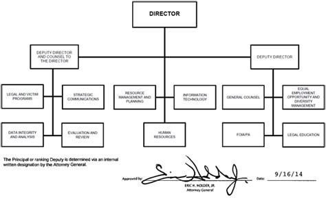 organization mission  functions manual executive