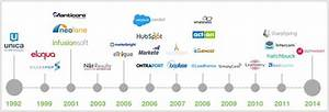 10 Marketing Automation Tools That Could Transform Your ...