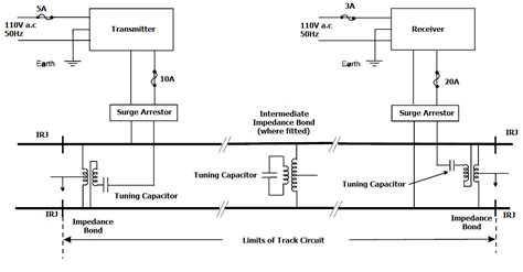 Audio Frequency Track Circuit Applications