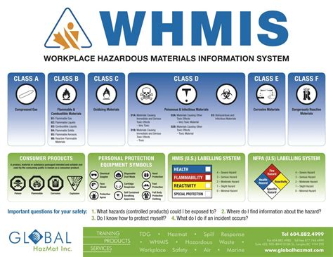 Whmis Labels, Posters & Courses