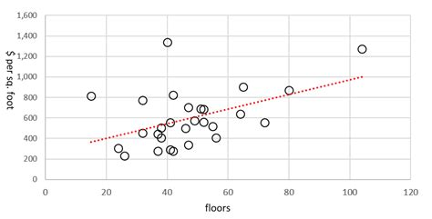 Wainscoting Cost Per Linear Foot by Manhattan Profits I The Economics Of The Superslim Skyscraper