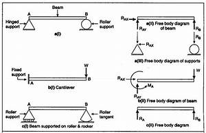 Steps To Construct Free Body Diagram Help For Force