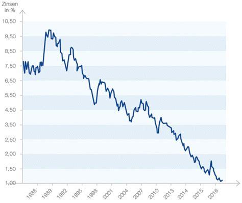 Kredit 30 Jahre by Aktuelle Zinsentwicklung