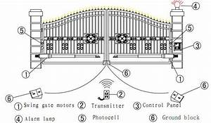 Automatic Swing Gate Security Wiring Diagram For Gate