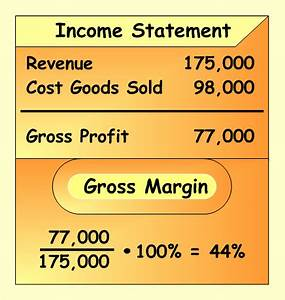 What is the formula for calculating profit margins ...