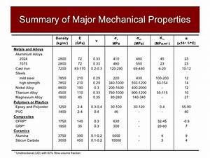 Structures And Materials Section 5 Major Structural