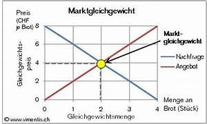 Angebotsfunktion Berechnen : frage zu angebot und nachfrage verst ndnis gefragt wirtschaft konomie mikro konomie ~ Themetempest.com Abrechnung