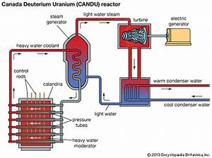 Canada Deuterium Uranium Reactor  Schematic Diagram Of A
